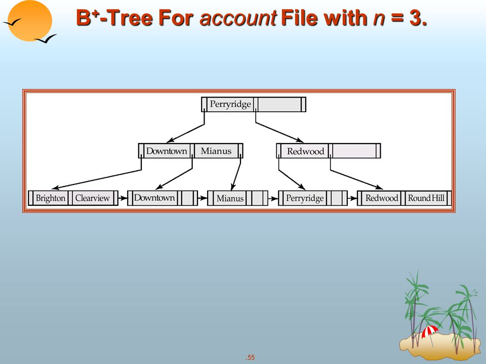 B+-Tree For account File with n = 3.
