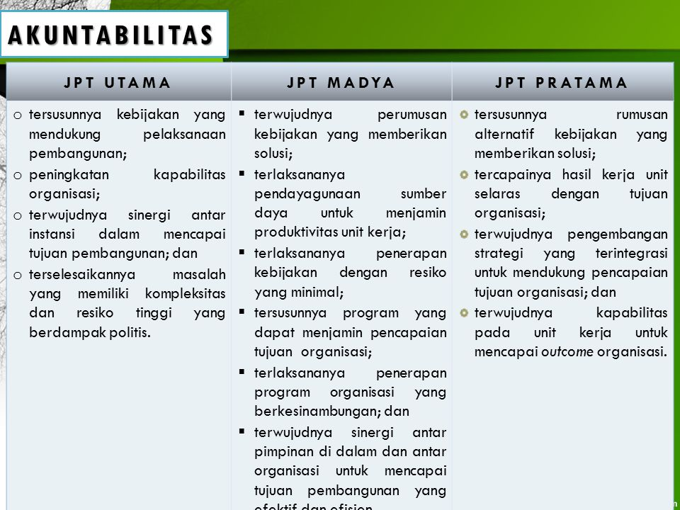 AKUNTABILITAS JPT UTAMA JPT MADYA JPT PRATAMA