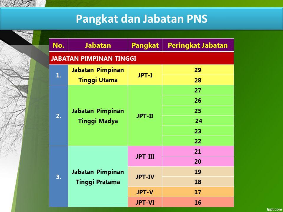 Pangkat dan Jabatan PNS
