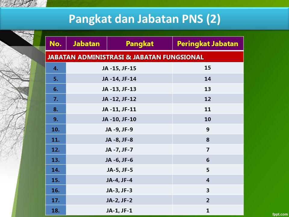 Pangkat dan Jabatan PNS (2)