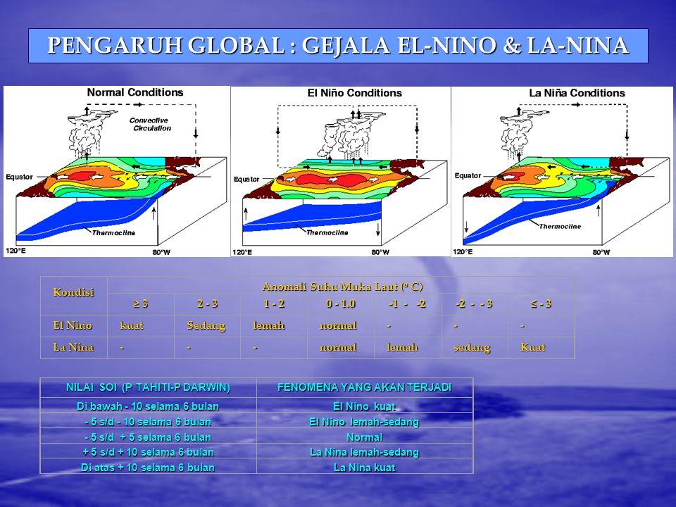 PENGARUH GLOBAL : GEJALA EL-NINO & LA-NINA