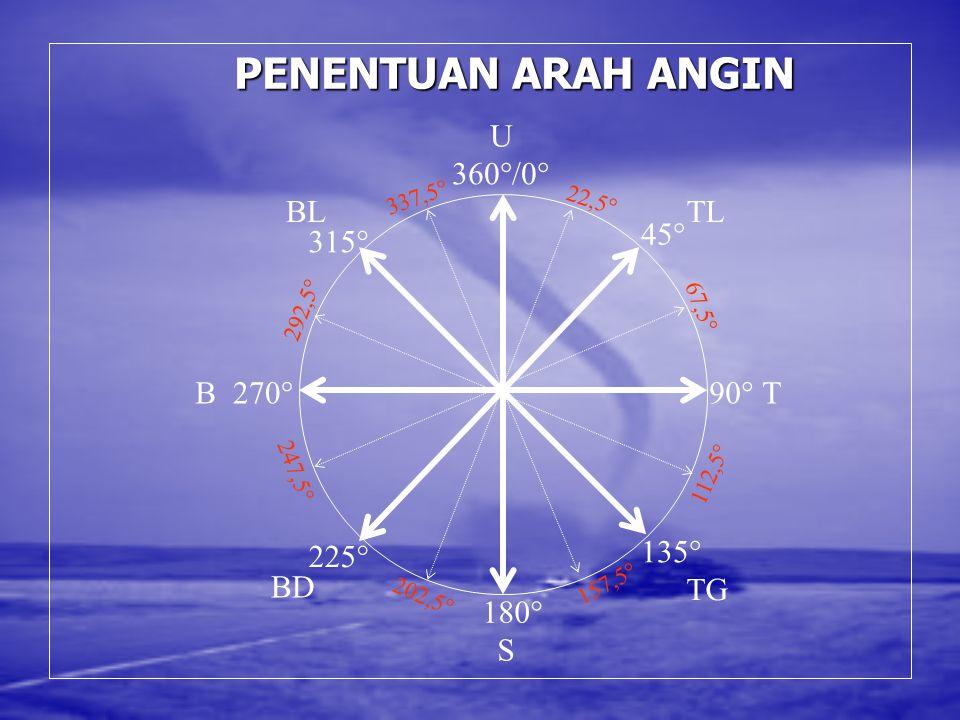PENENTUAN ARAH ANGIN U 45° TL 90° T 135° TG 180° 225° 270° 315° BL B