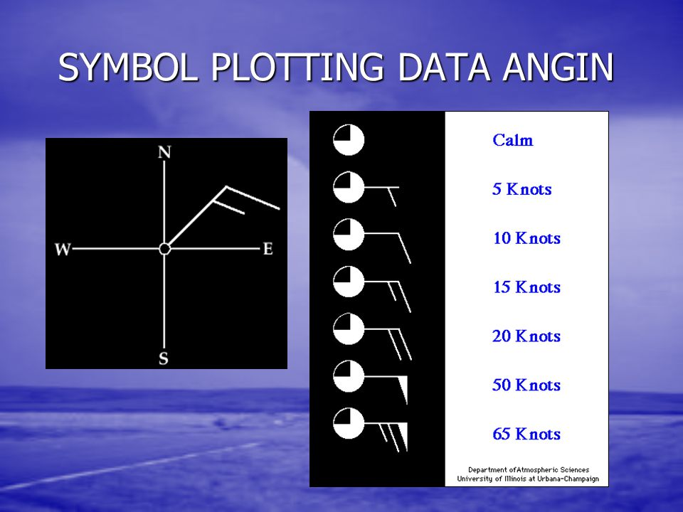SYMBOL PLOTTING DATA ANGIN