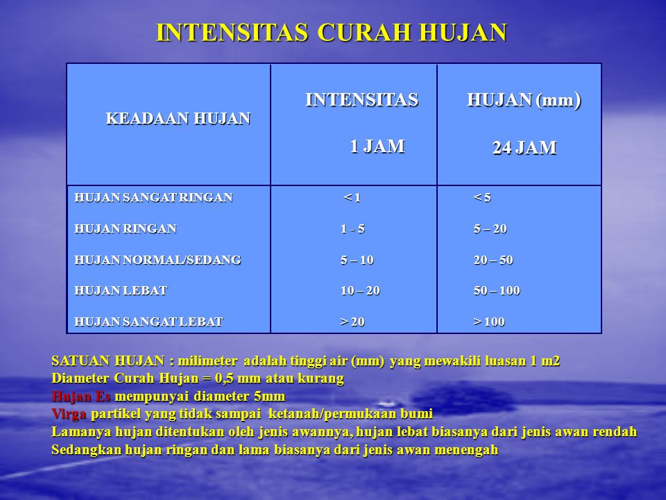 INTENSITAS CURAH HUJAN