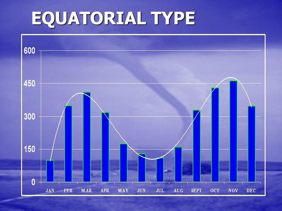 EQUATORIAL TYPE