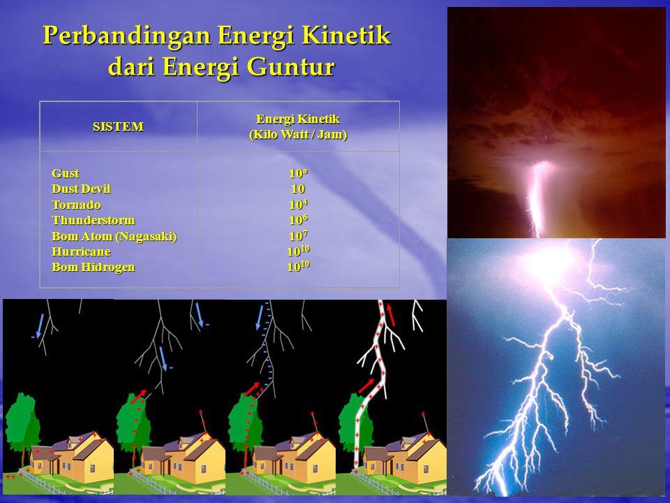 Perbandingan Energi Kinetik