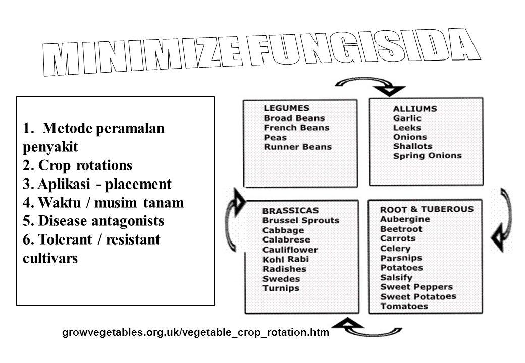MINIMIZE FUNGISIDA 1. Metode peramalan penyakit 2. Crop rotations
