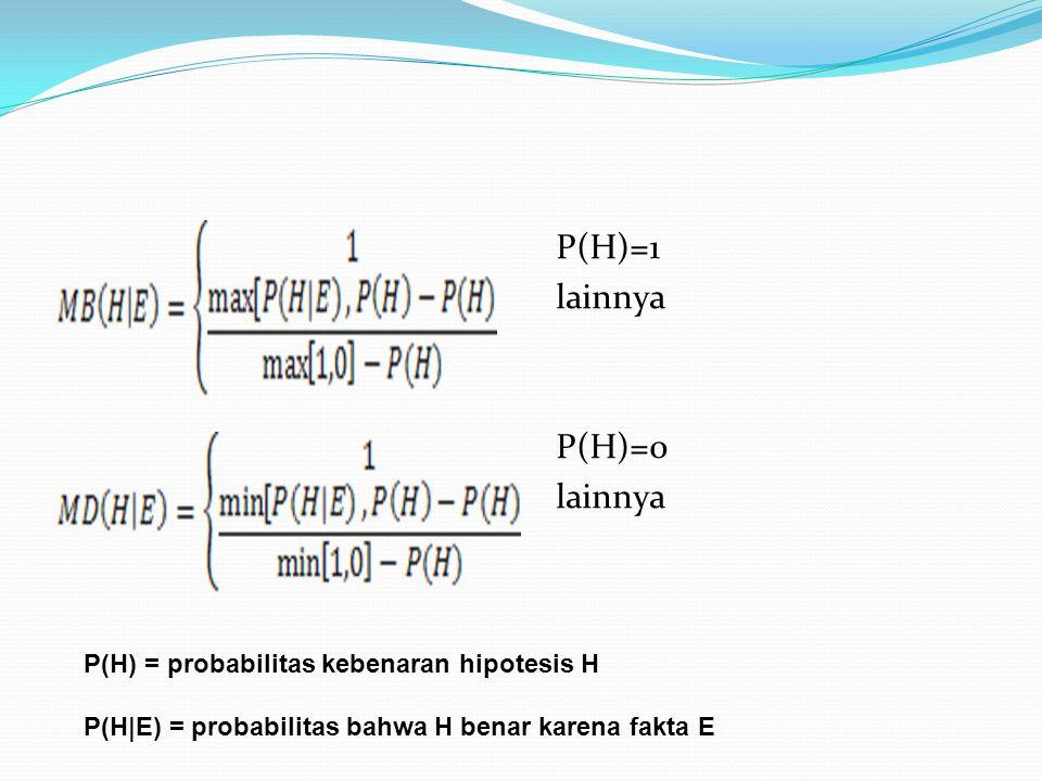P(H)=1 lainnya P(H)=0 P(H) = probabilitas kebenaran hipotesis H