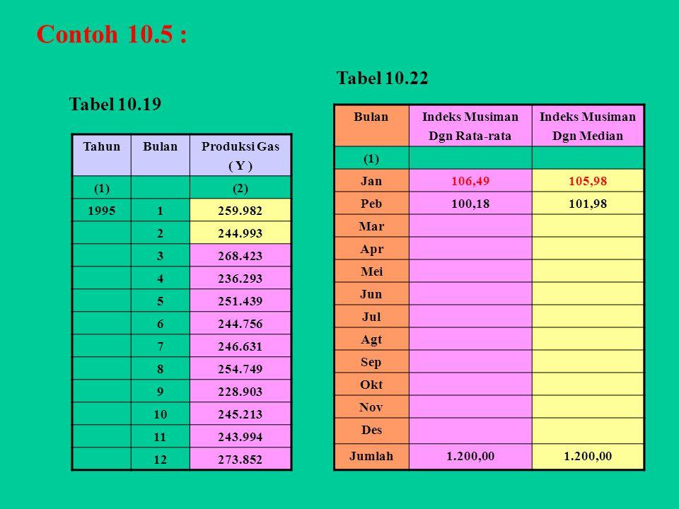 Contoh 10.5 : Tabel 10.22 Tabel 10.19 Bulan Indeks Musiman