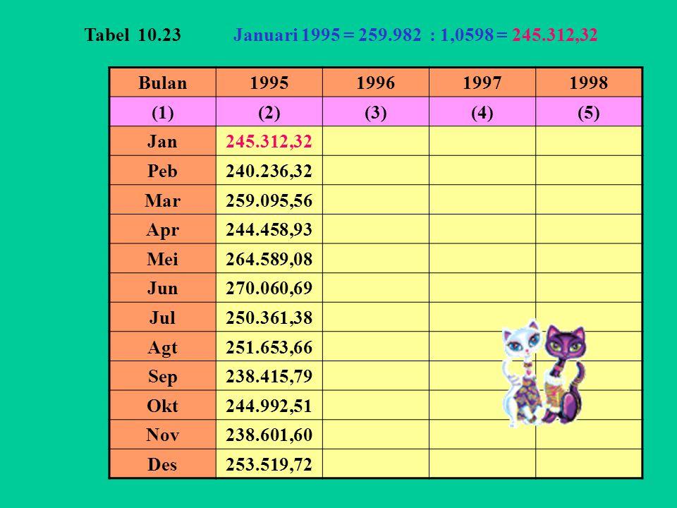 Tabel 10.23 Januari 1995 = 259.982 : 1,0598 = 245.312,32. Bulan. 1995. 1996. 1997. 1998. (1)