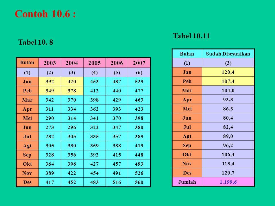 Contoh 10.6 : Tabel 10.11 Tabel 10. 8 2003 2004 2005 2006 2007 Bulan