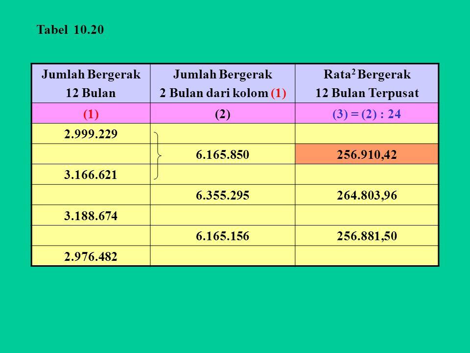 Tabel 10.20 Jumlah Bergerak. 12 Bulan. 2 Bulan dari kolom (1) Rata2 Bergerak. 12 Bulan Terpusat.