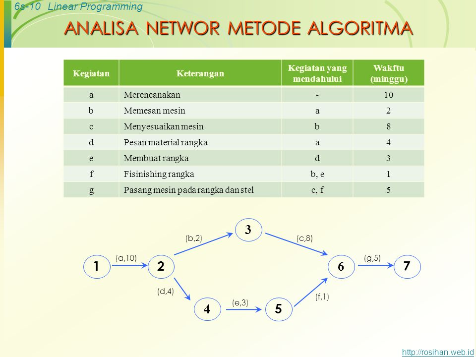 ANALISA NETWOR METODE ALGORITMA