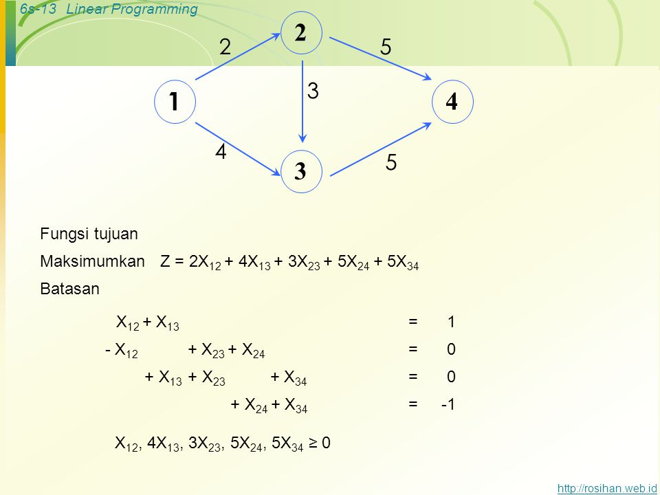 1 2. 3. 4. 5. Fungsi tujuan. Maksimumkan Z = 2X12 + 4X13 + 3X23 + 5X24 + 5X34. Batasan. X12 + X13.