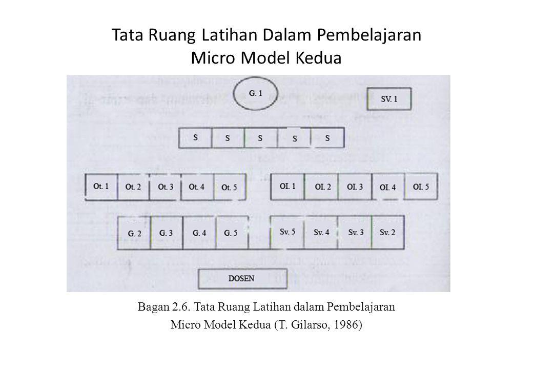 Tata Ruang Latihan Dalam Pembelajaran Micro Model Kedua