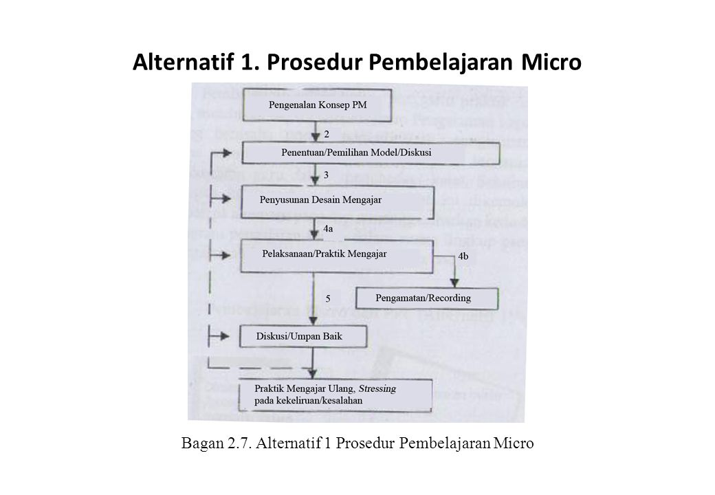 Alternatif 1. Prosedur Pembelajaran Micro