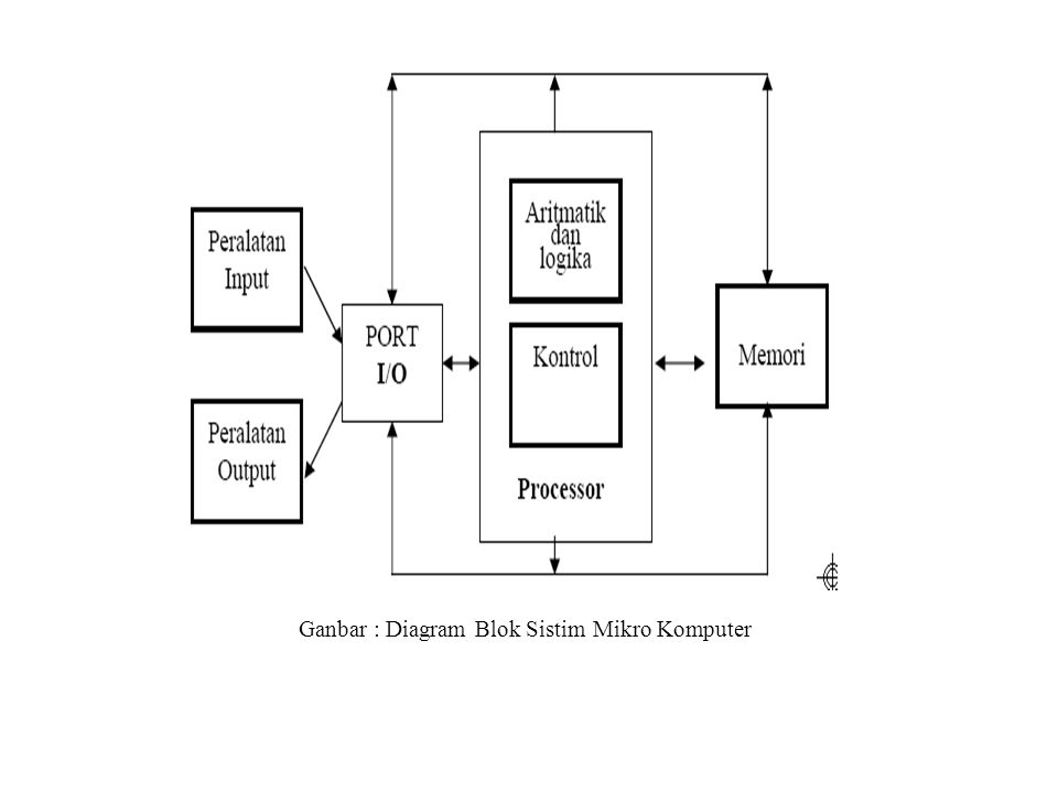 Ganbar : Diagram Blok Sistim Mikro Komputer
