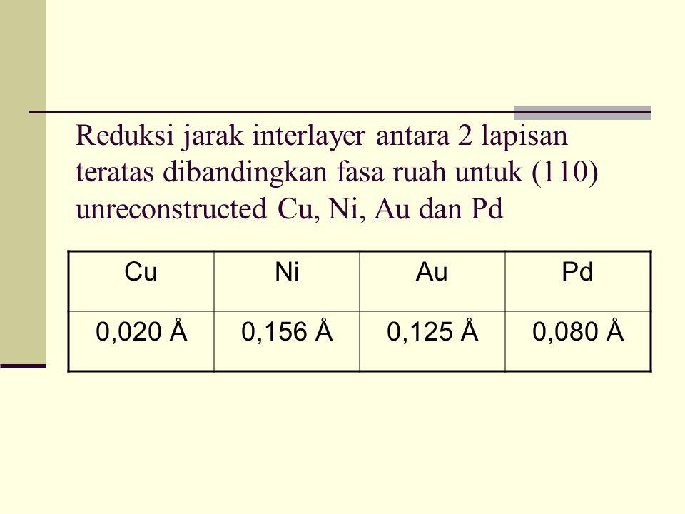 Reduksi jarak interlayer antara 2 lapisan teratas dibandingkan fasa ruah untuk (110) unreconstructed Cu, Ni, Au dan Pd