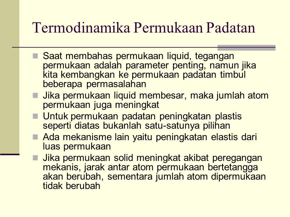 Termodinamika Permukaan Padatan