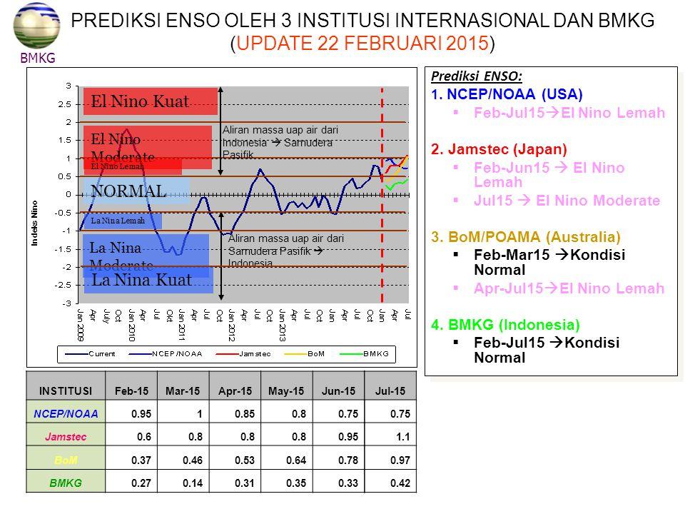 PREDIKSI ENSO OLEH 3 INSTITUSI INTERNASIONAL DAN BMKG (UPDATE 22 FEBRUARI 2015)