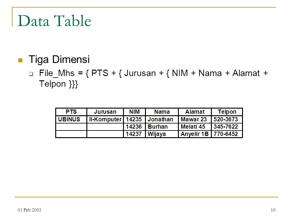 Data Table Tiga Dimensi