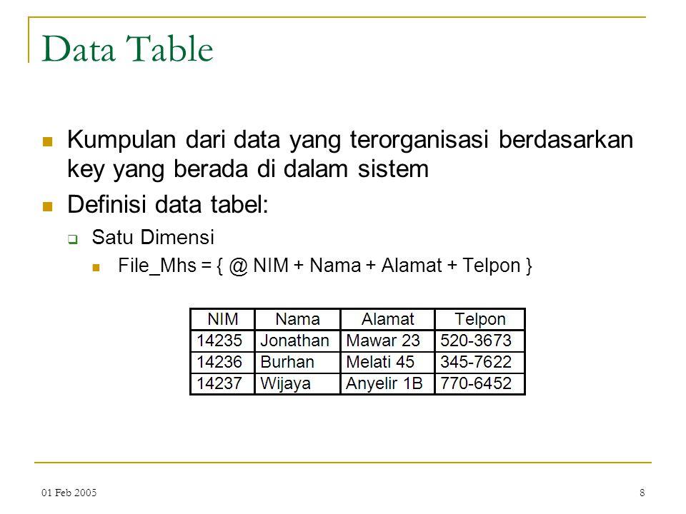 Data Table Kumpulan dari data yang terorganisasi berdasarkan key yang berada di dalam sistem. Definisi data tabel: