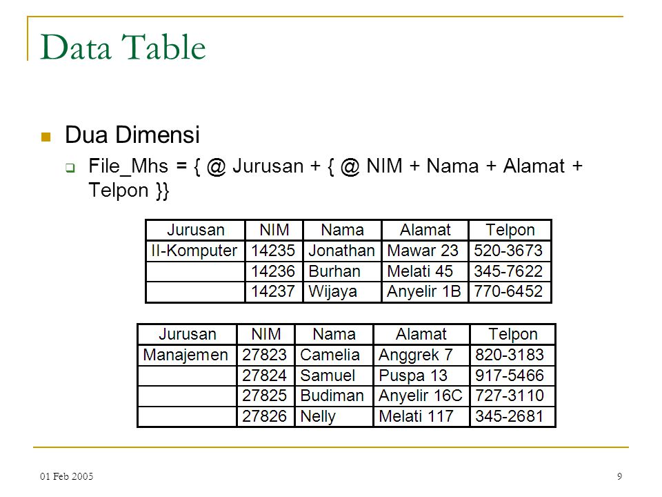 Data Table Dua Dimensi File_Mhs = { @ Jurusan + { @ NIM + Nama + Alamat + Telpon }} 01 Feb 2005