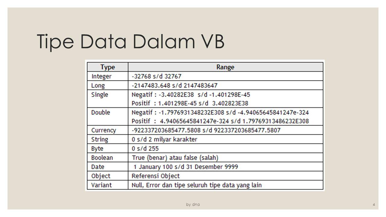 Tipe Data Dalam VB by dna