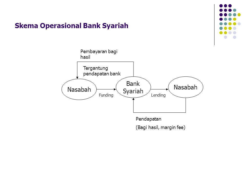 Skema Operasional Bank Syariah