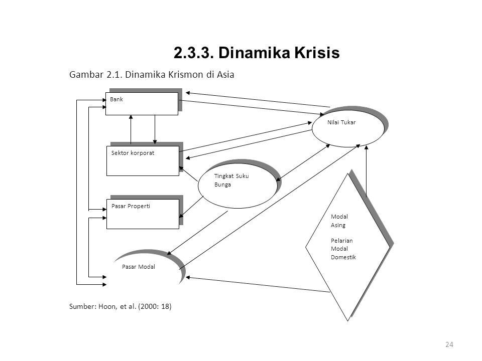 2.3.3. Dinamika Krisis Gambar 2.1. Dinamika Krismon di Asia