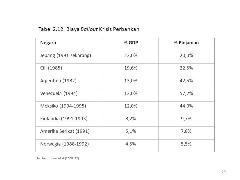 Tabel 2.12. Biaya Bailout Krisis Perbankan
