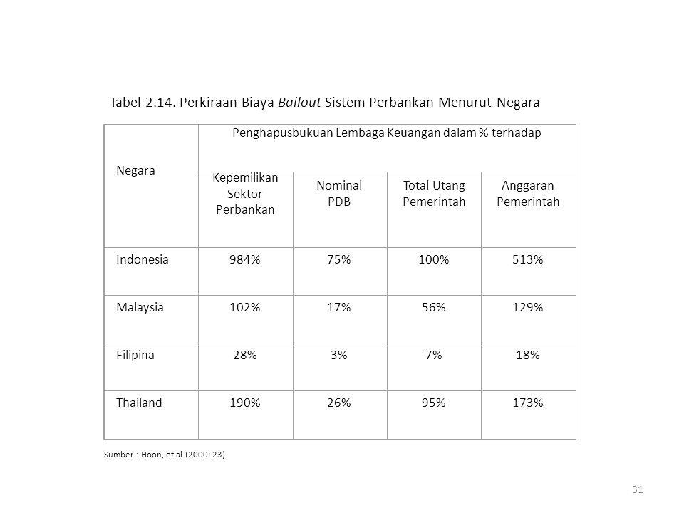 Tabel 2.14. Perkiraan Biaya Bailout Sistem Perbankan Menurut Negara