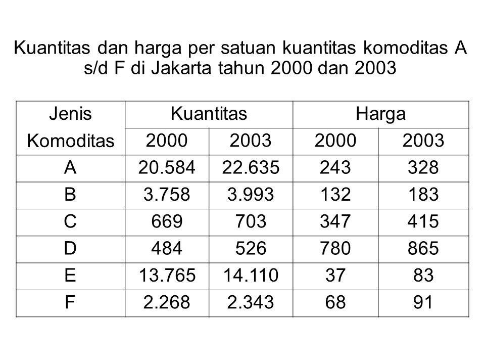 Kuantitas dan harga per satuan kuantitas komoditas A s/d F di Jakarta tahun 2000 dan 2003