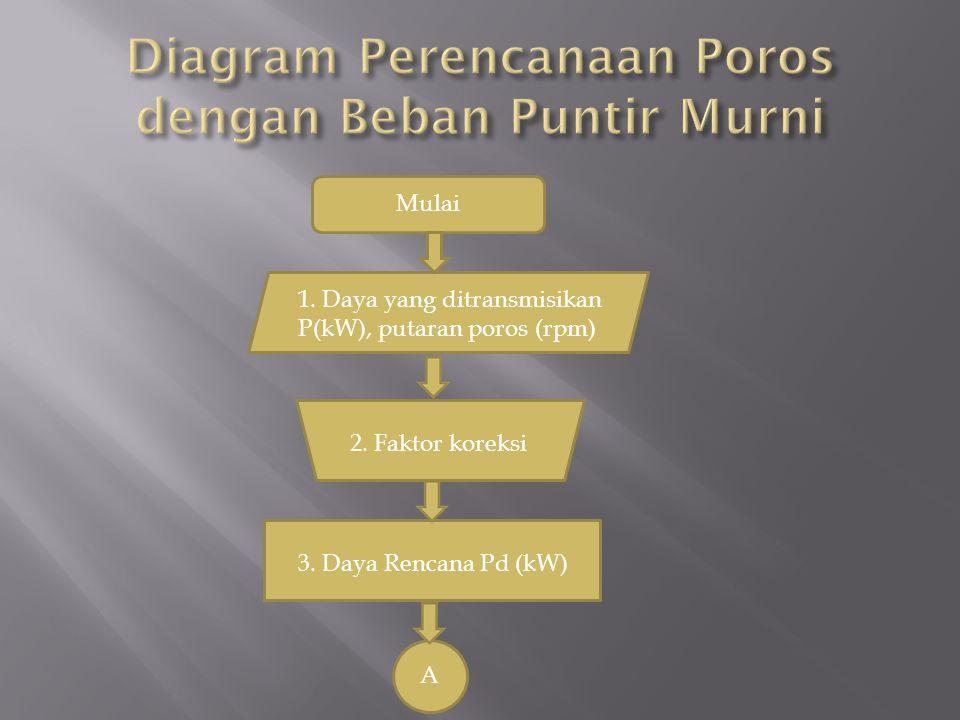 Diagram Perencanaan Poros dengan Beban Puntir Murni