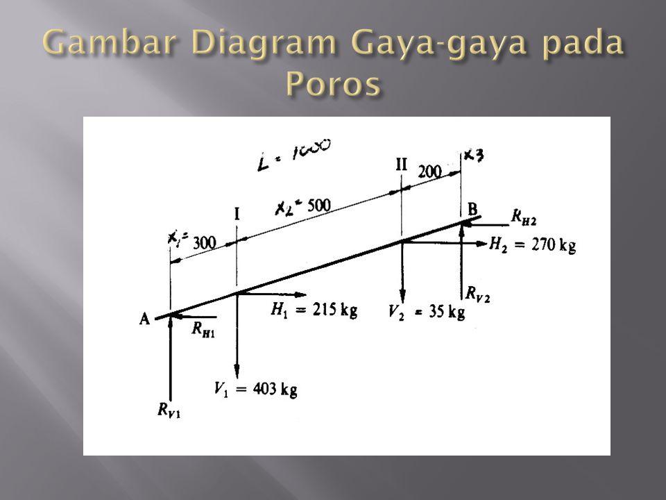 Gambar Diagram Gaya-gaya pada Poros