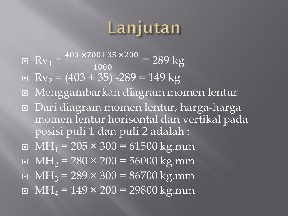 Lanjutan Rv1 = 403 ×700+35 ×200 1000 = 289 kg. Rv2 = (403 + 35) -289 = 149 kg. Menggambarkan diagram momen lentur.