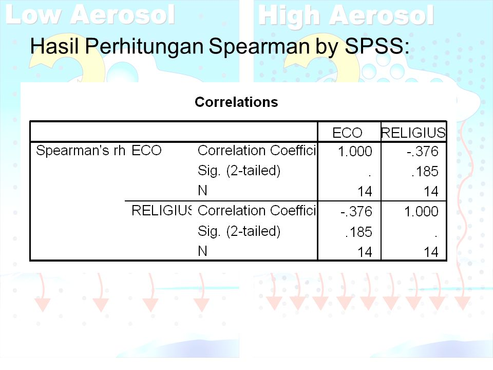 Hasil Perhitungan Spearman by SPSS: