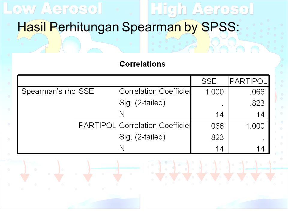 Hasil Perhitungan Spearman by SPSS: