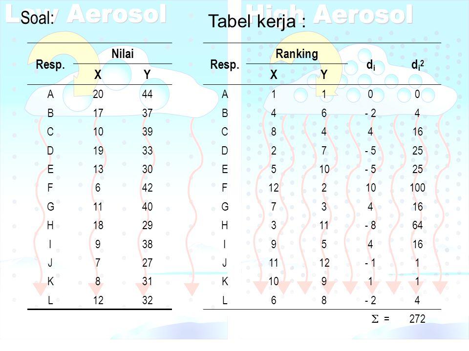 Soal: Tabel kerja : Resp. Nilai X Y Resp. Ranking di di2 X Y A 20 44 B