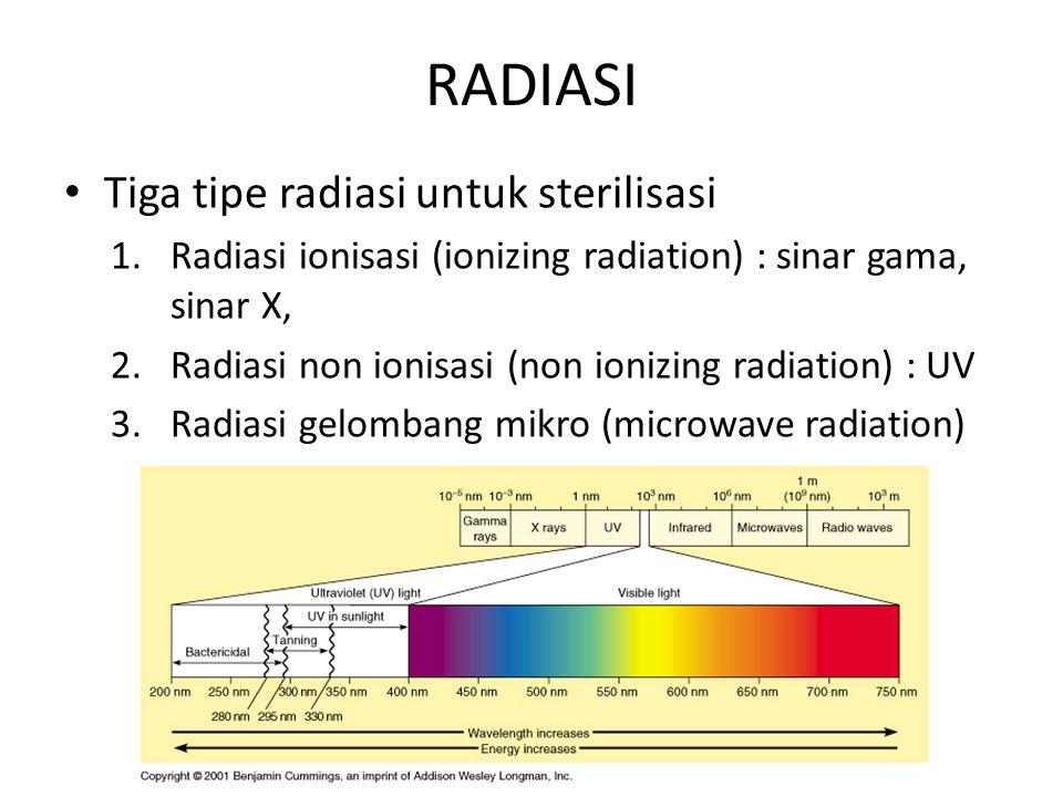 RADIASI Tiga tipe radiasi untuk sterilisasi