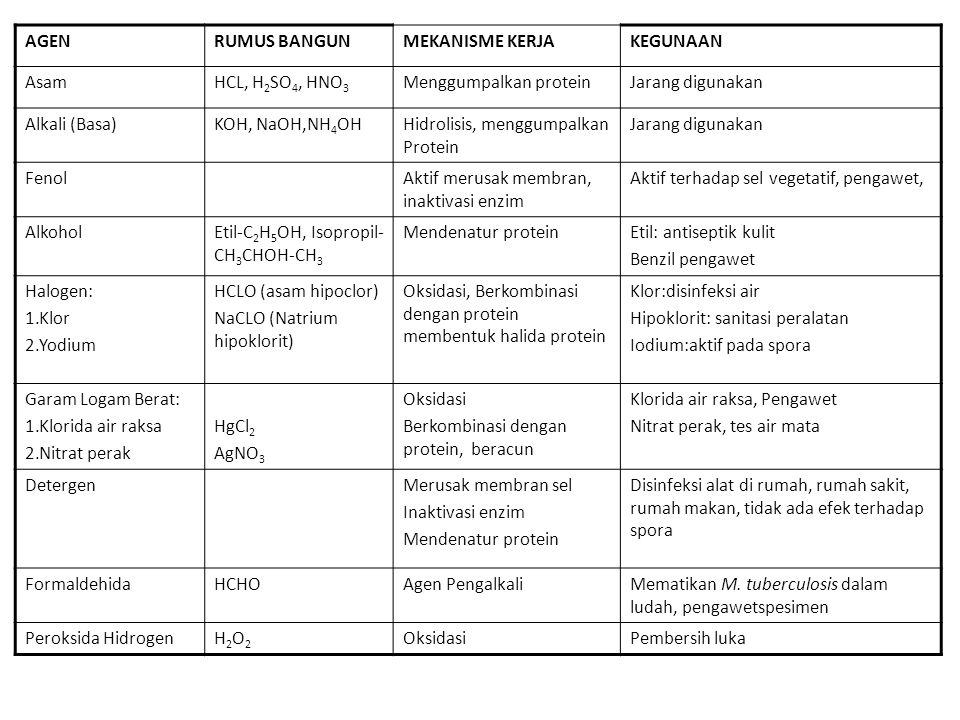 AGEN RUMUS BANGUN. MEKANISME KERJA. KEGUNAAN. Asam. HCL, H2SO4, HNO3. Menggumpalkan protein. Jarang digunakan.