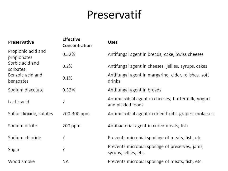 Preservatif Preservative Effective Concentration Uses