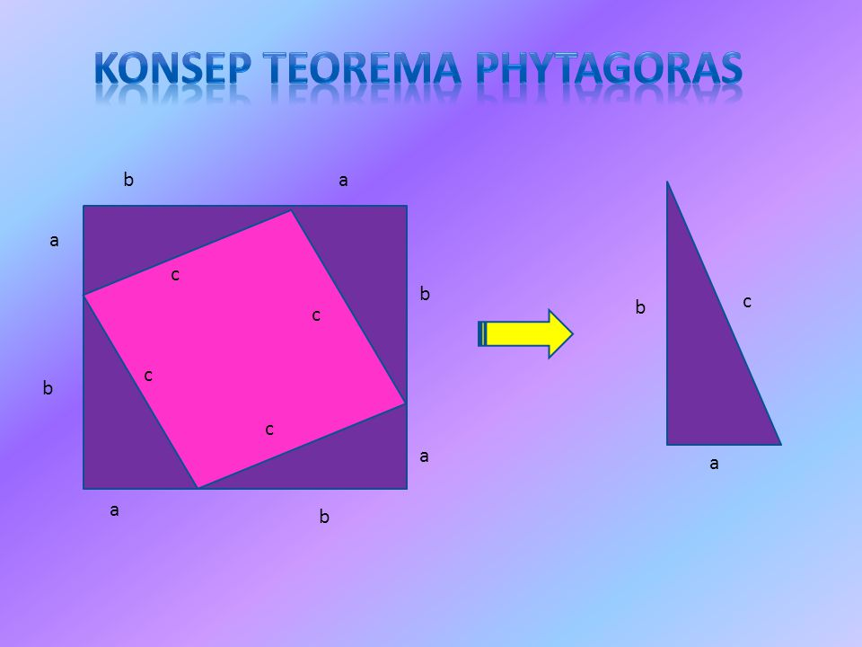 Konsep teorema phytagoras