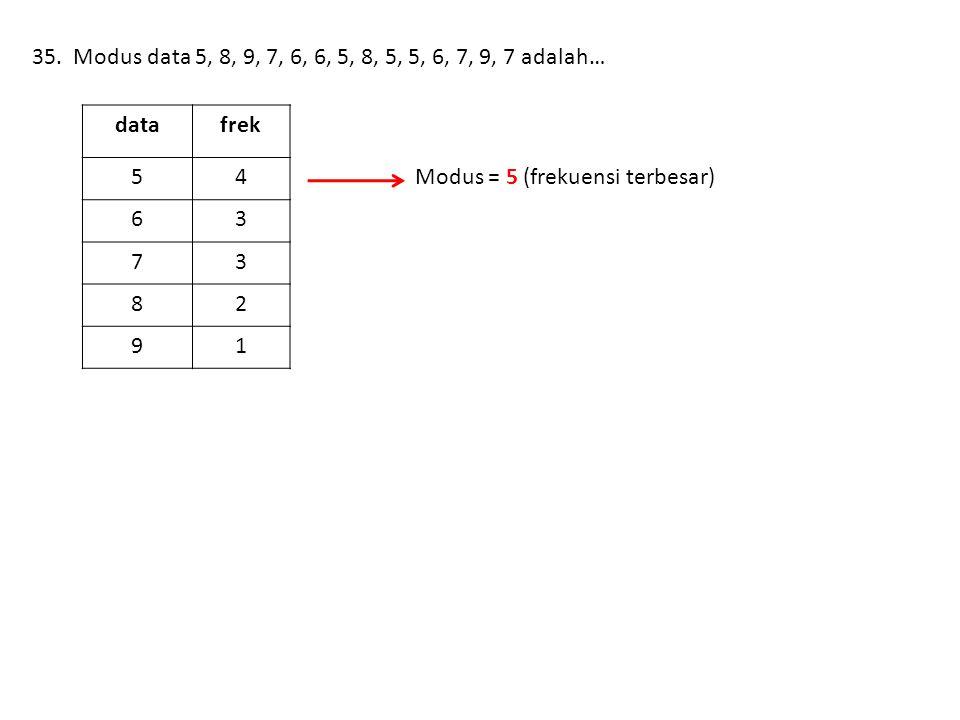 35. Modus data 5, 8, 9, 7, 6, 6, 5, 8, 5, 5, 6, 7, 9, 7 adalah… data. frek. 5. 4. 6. 3. 7. 8.