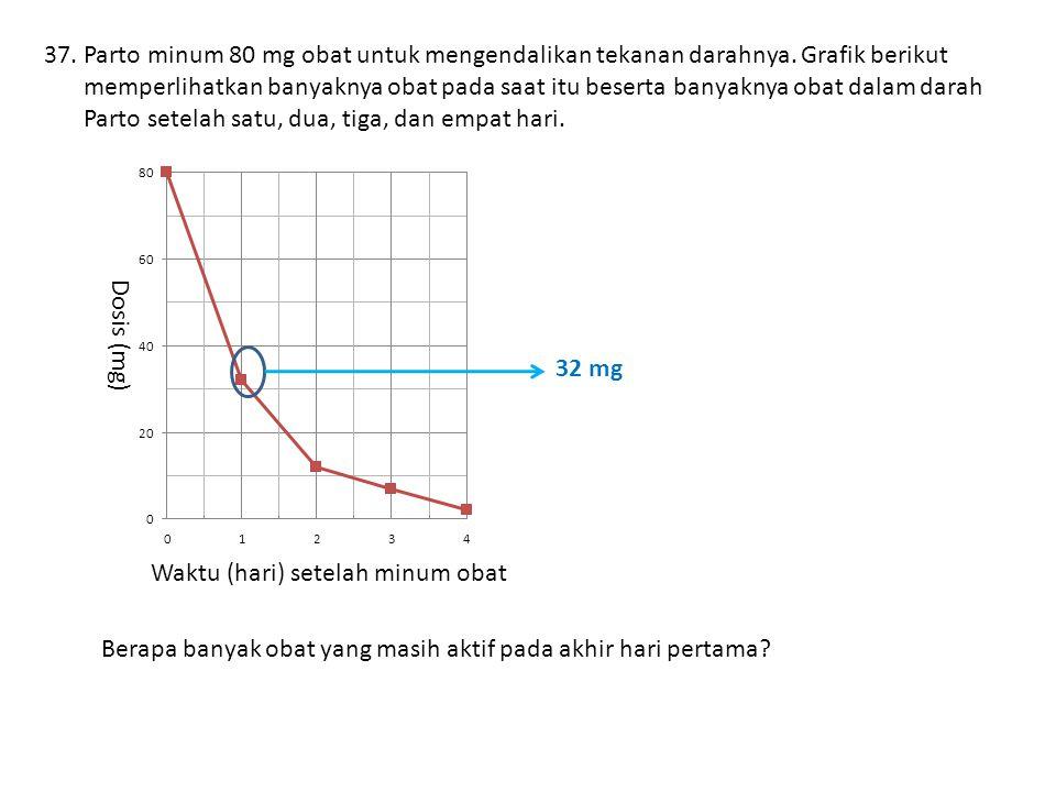 Parto minum 80 mg obat untuk mengendalikan tekanan darahnya