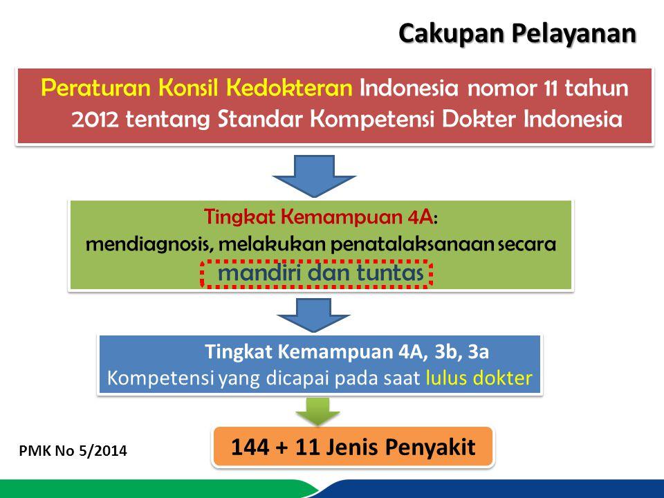 Cakupan Pelayanan Peraturan Konsil Kedokteran Indonesia nomor 11 tahun 2012 tentang Standar Kompetensi Dokter Indonesia.