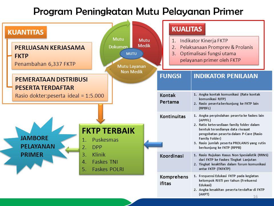 Program Peningkatan Mutu Pelayanan Primer