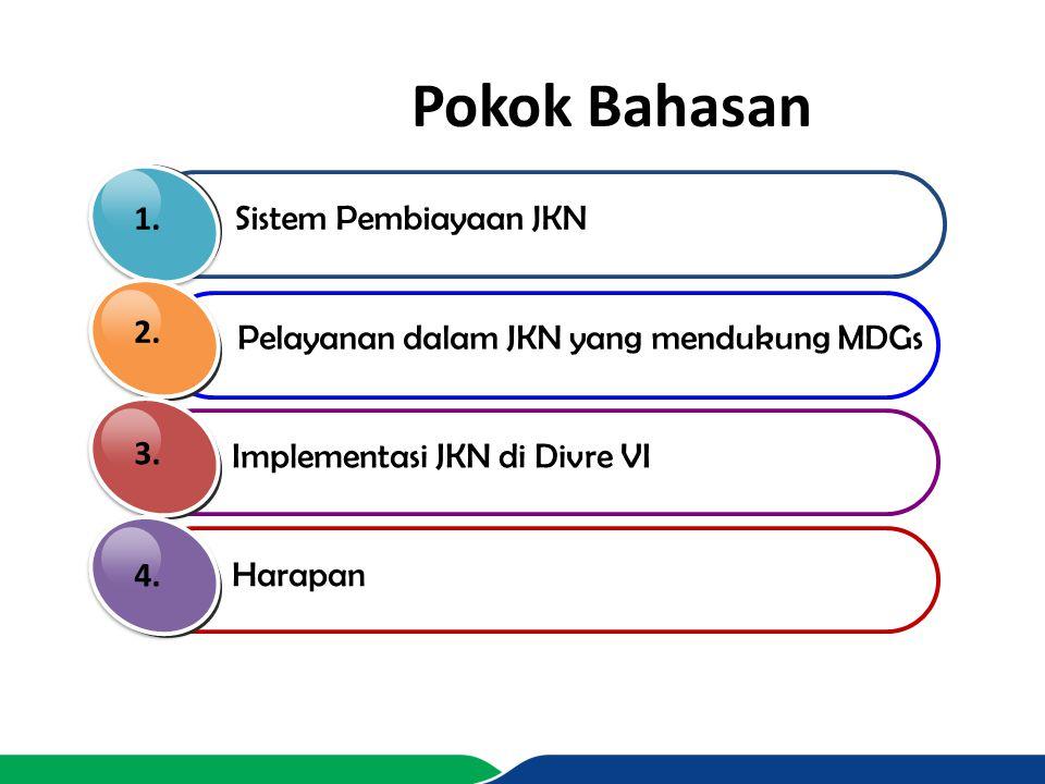 Pokok Bahasan 1. Sistem Pembiayaan JKN 2.