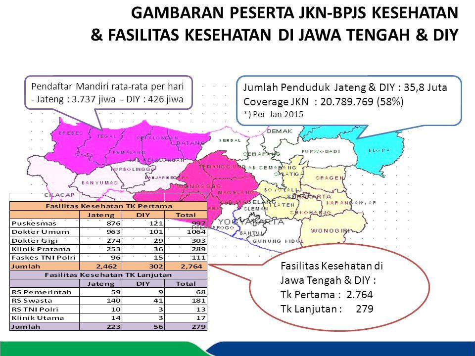 GAMBARAN PESERTA JKN-BPJS KESEHATAN & FASILITAS KESEHATAN DI JAWA TENGAH & DIY