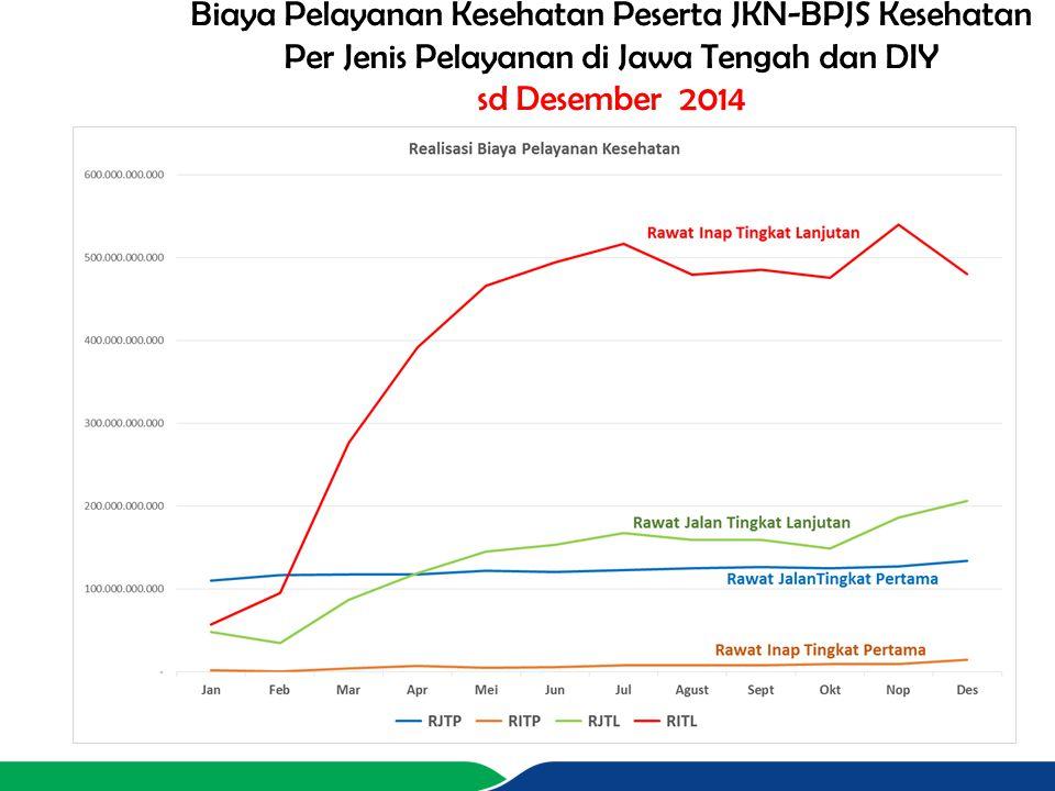 Biaya Pelayanan Kesehatan Peserta JKN-BPJS Kesehatan Per Jenis Pelayanan di Jawa Tengah dan DIY sd Desember 2014
